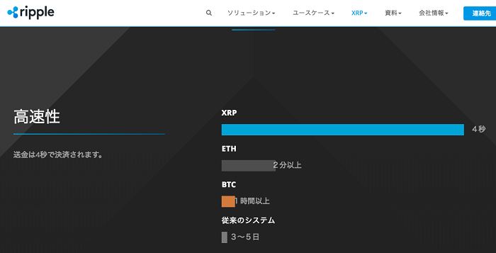 XRPの送金時間